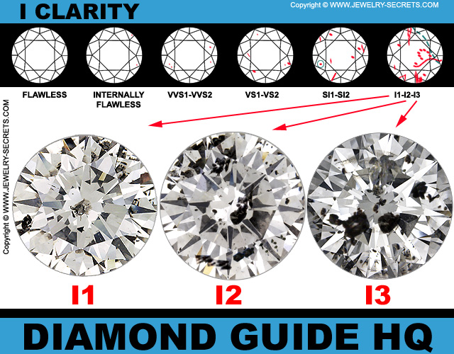 diamonds different slightly impact inclusions appearance included will of clarity diamond collage