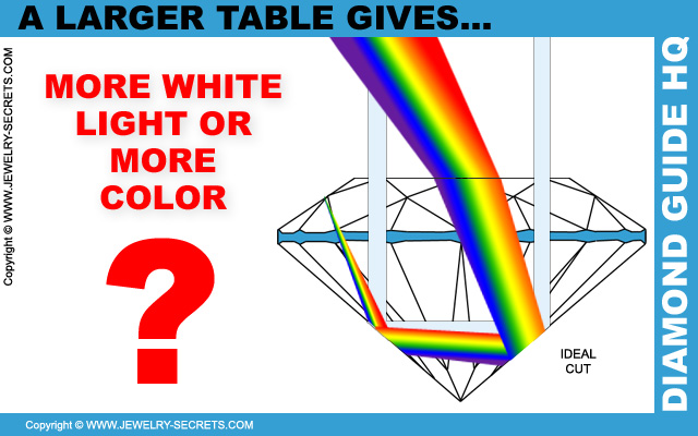 A Larger Diamond Table Gives What Light?