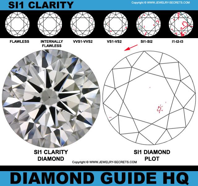 SI1 Diamond Clarity Flaws