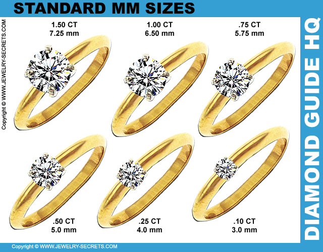 Standard Ideal Millimeter Diamond Sizes!