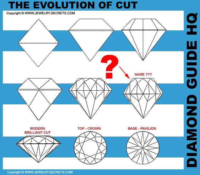 The Evolution of the Diamond Cut!