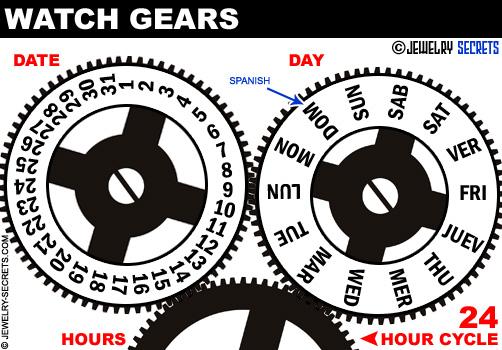 Watch Date Changes At Noon Versus Midnight