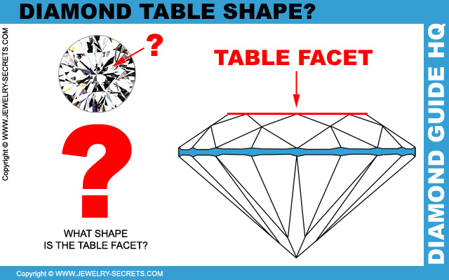 What Shape is the Diamond Table Facet?