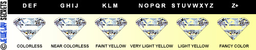 Diamond Color Scale!