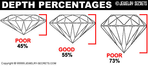 Diamond Depth Percentage Examples