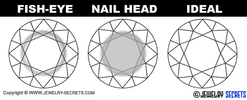 Diamond Fish-Eye and Nail-Heads!