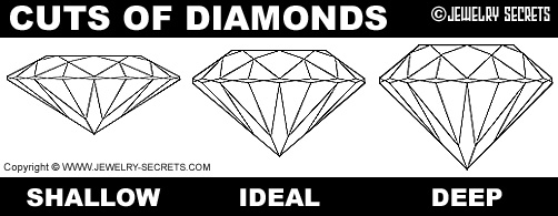 Cuts of Diamond!