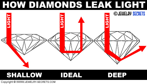 Diamonds Leak Light!