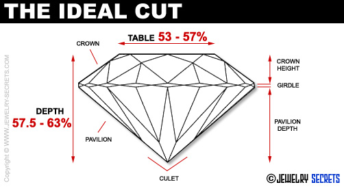 Ideal Diamond Cut Dimensions Ideal Cut Diamond Proportions