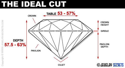 Ideal Diamond Cut Dimensions Ideal Cut Diamond Proportions
