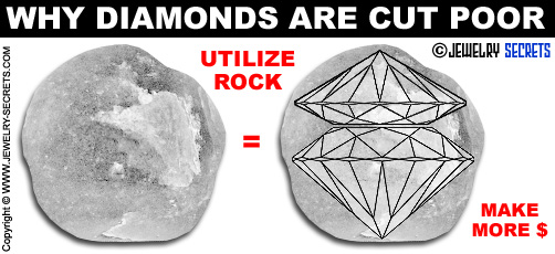 Why Diamonds are Cut Poor