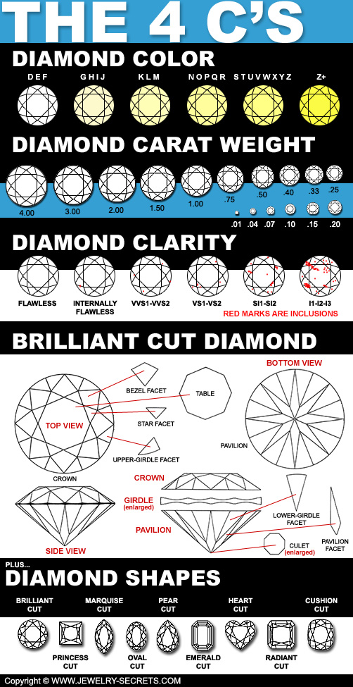 Diamond Clarity With Real Diamond Images – Jewelry Secrets