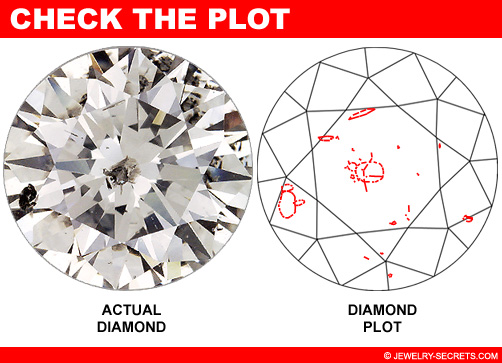 Check the Diamond Plot and Inclusions