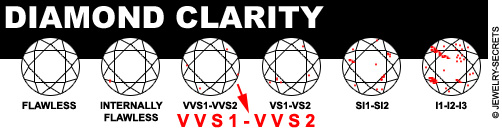 VVS and VS Clarity Grading Chart!