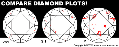 Compare Diamond Clarity Plots!