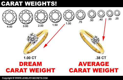 Diamond Carat Weight!