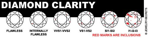 Diamond Inclusion  Clarity!