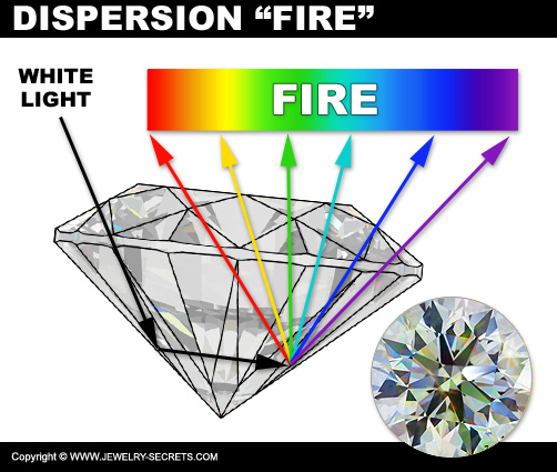 Diamond Dispersion!