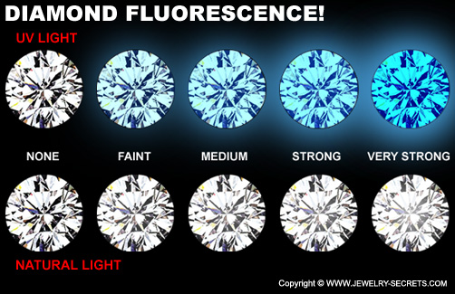 Diamond Fluorescence!