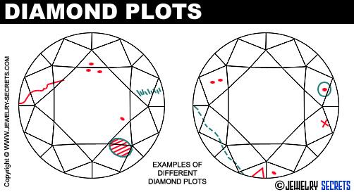 Diamond Plot Inclusions!
