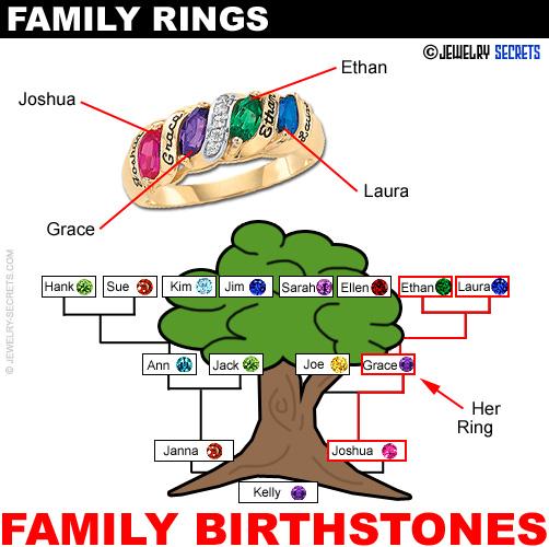 Family Rings