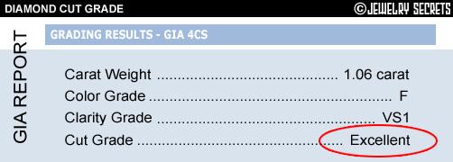 GIA Cut Grades!