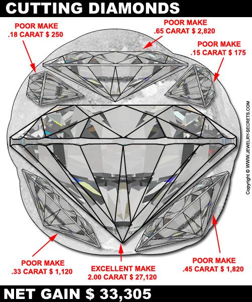 WHAT ARE SWINDLED DIAMONDS? – Jewelry Secrets