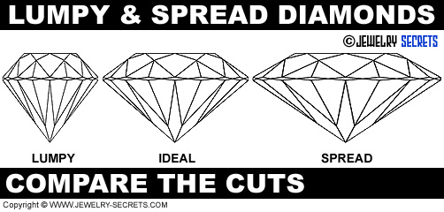 Poorly Cut Diamonds