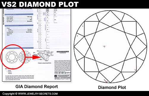 VS Diamond Clarity Plot!