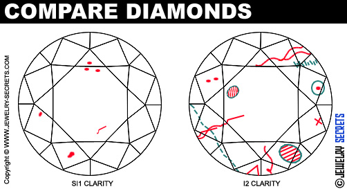 INCLUSIONS MAKE A DIAMOND WEAK – Jewelry Secrets