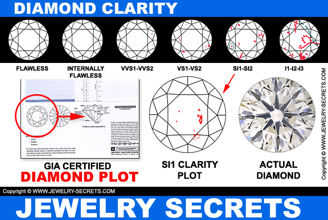 Diamond Clarity Grading Chart
