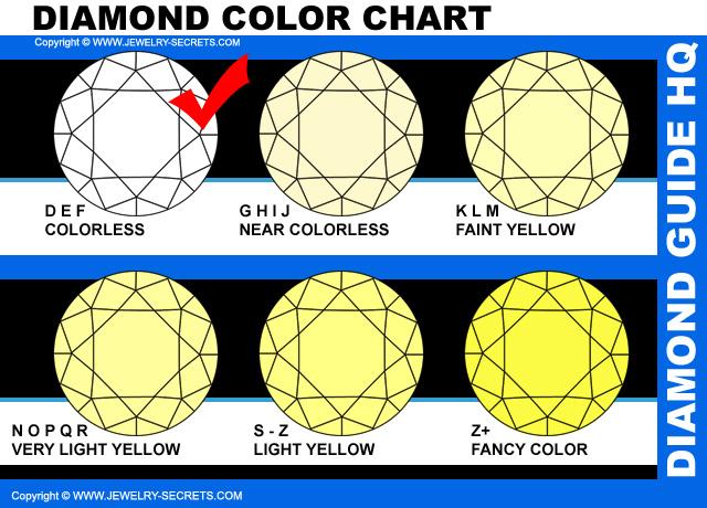 Pure White Diamond Grades