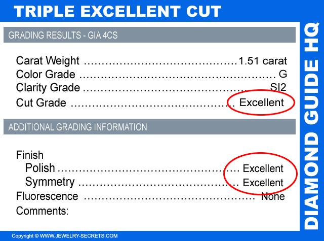 Triple Excellent Diamond Cut On A Certificate