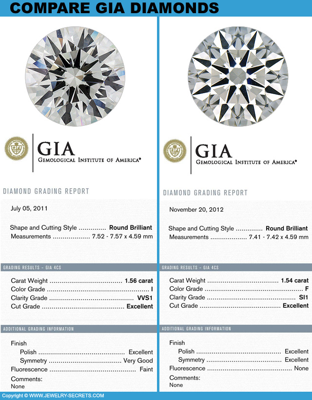 What Does Gia Certified Mean Jewelry Secrets