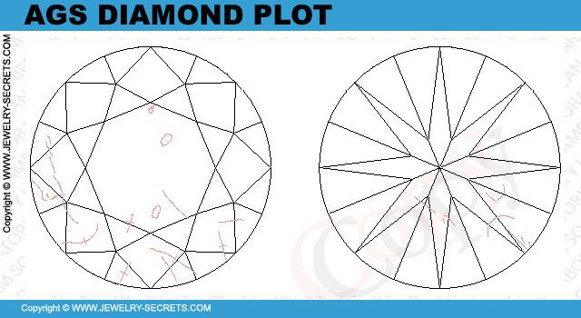 AGS Diamond Plot