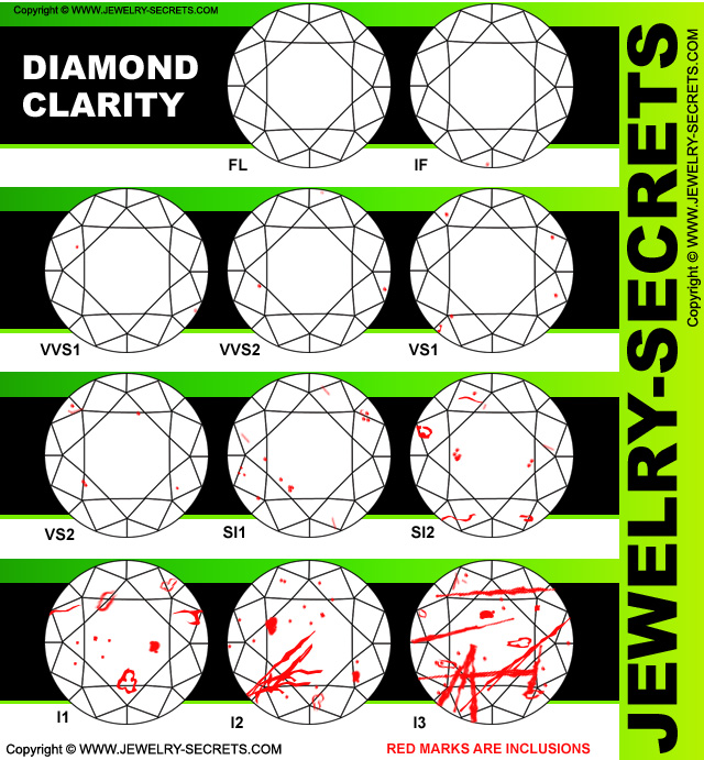 clarity diamonds scale