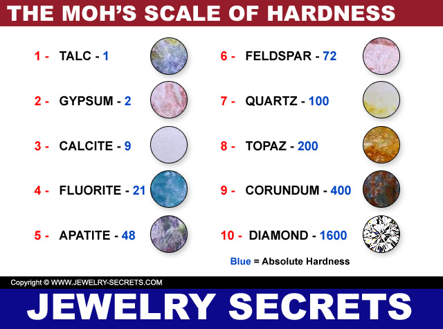 Mohs Hardness Scale Worksheet 017 - Mohs Hardness Scale Worksheet