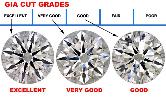 GIA Diamond Cut Grades