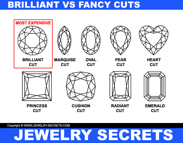 Diamond Shapes And Cutting Styles