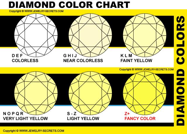 Diamond grades and color chart