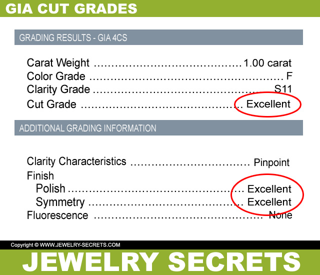 Look For The GIA Cut Grades
