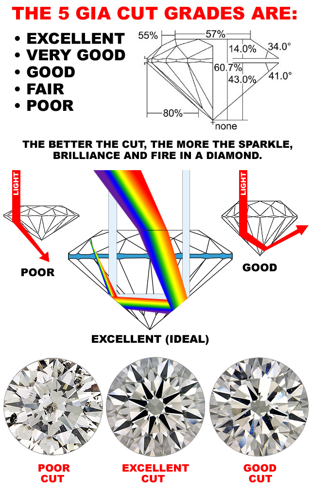 Diamond Cut Grading Chart