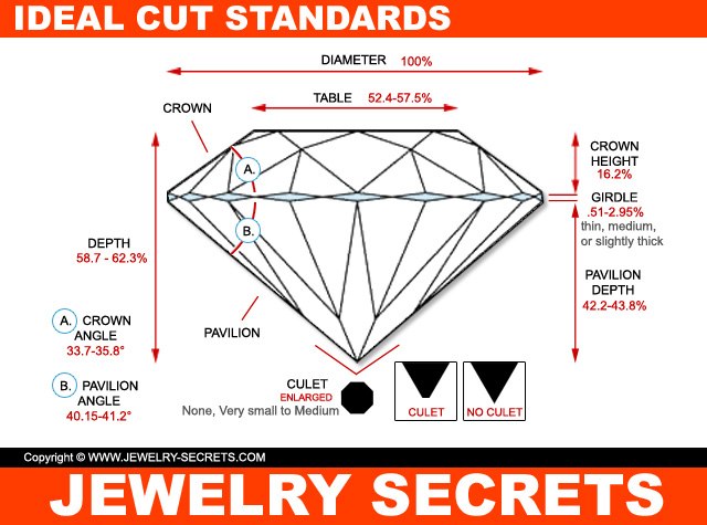 American Ideal Cut Diamond Standards