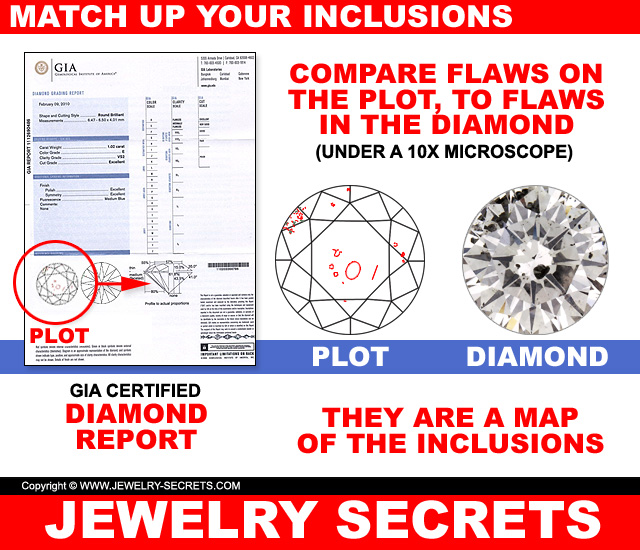 Match Up Flaws On A GIA Diamond Report Plot To The Real Diamond