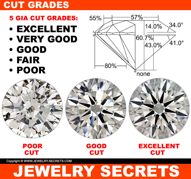 The 5 GIA Diamond Cut Grades