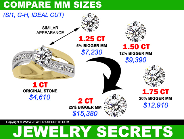 Compare Diamond MM Sizes