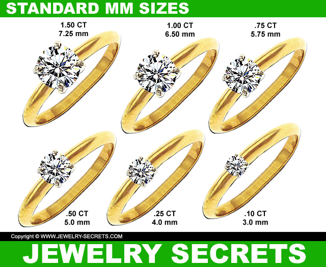 Standard MM Diamond Sizes