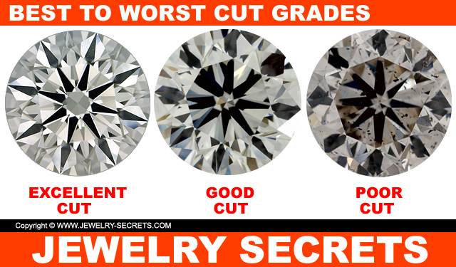 Different cuts of diamond excellent good poor