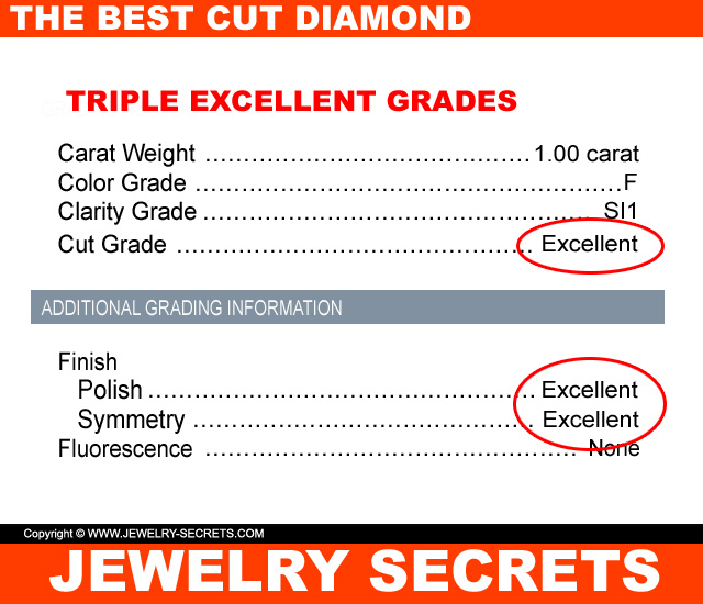 Triple Excellent on a GIA Diamond Report
