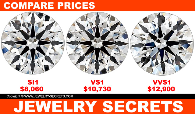 Compare Diamond Prices VVS1 VS1 SI1